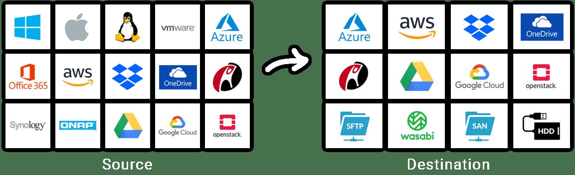 Online backup for MSPs
