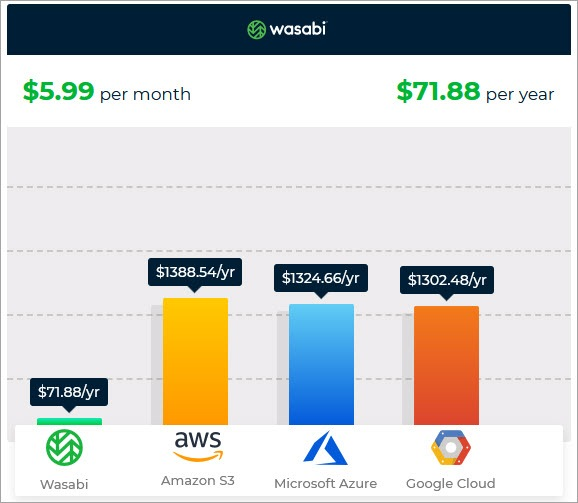 Wasabi object storage pricing vs aws s3 vs microsoft azure vs google cloud