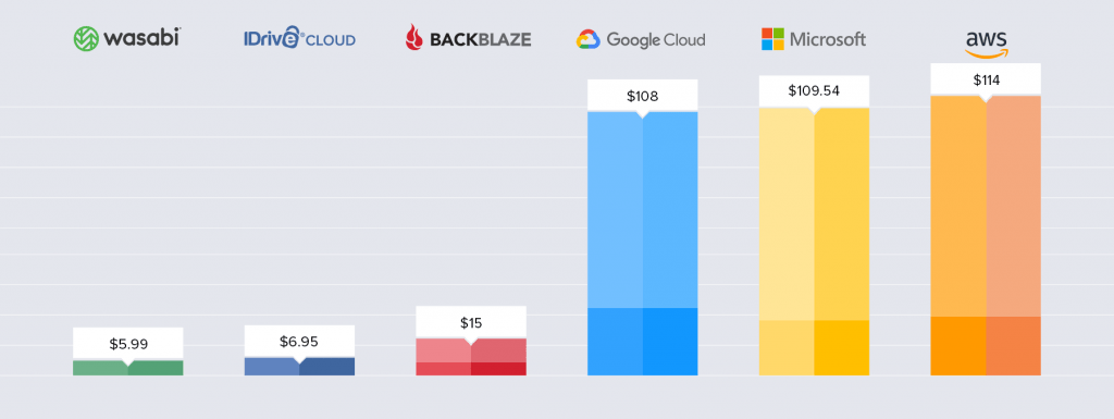 Object storage store and download 1TB comparison