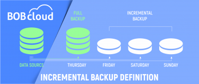 What is an Incremental Backup?